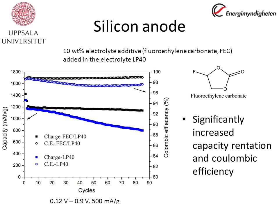 Silicon anode Significantly increased capacity rentation and coulombic efficiency 10 wt% electrolyte additive (fluoroethylene carbonate, FEC) added in the electrolyte LP40 0.12 V – 0.9 V, 500 mA/g