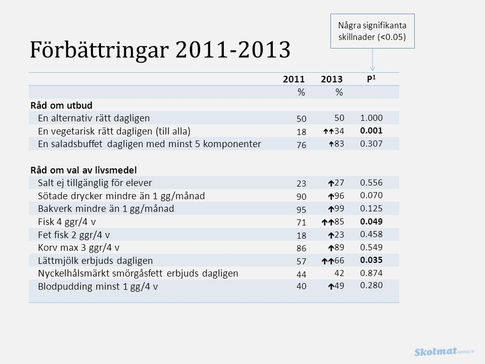 Förbättringar 2011-2013 20112013P1P1 % Råd om utbud En alternativ rätt dagligen 50 1.000 En vegetarisk rätt dagligen (till alla) 18  34 0.001 En saladsbuffet dagligen med minst 5 komponenter 76  83 0.307 Råd om val av livsmedel Salt ej tillgänglig för elever 23  27 0.556 Sötade drycker mindre än 1 gg/månad 90  96 0.070 Bakverk mindre än 1 gg/månad 95  99 0.125 Fisk 4 ggr/4 v 71  85 0.049 Fet fisk 2 ggr/4 v 18  23 0.458 Korv max 3 ggr/4 v 86  89 0.549 Lättmjölk erbjuds dagligen 57  66 0.035 Nyckelhålsmärkt smörgåsfett erbjuds dagligen 44 42 0.874 Blodpudding minst 1 gg/4 v 40  49 0.280 Några signifikanta skillnader (<0.05)
