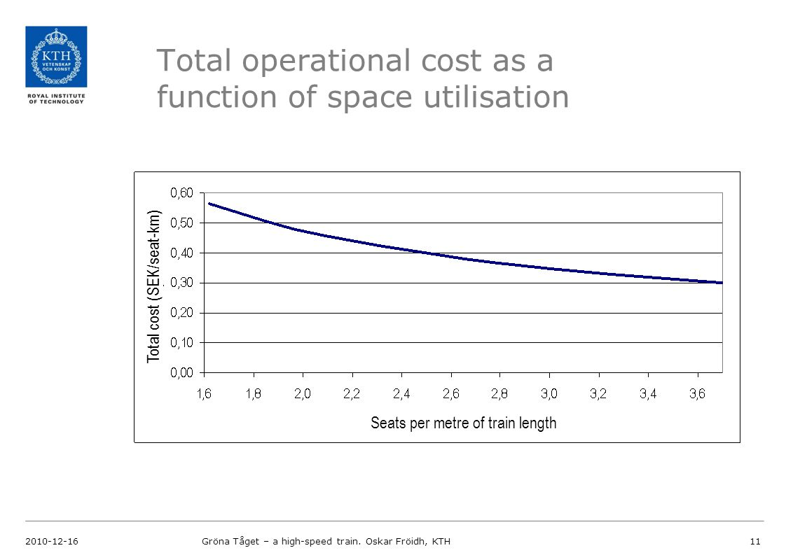 Total operational cost as a function of space utilisation 2010-12-16Gröna Tåget – a high-speed train.