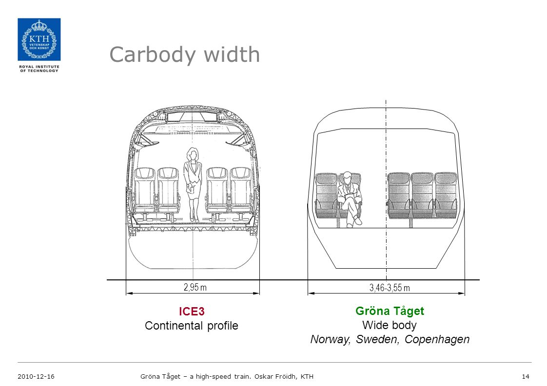 Carbody width 2010-12-16Gröna Tåget – a high-speed train.