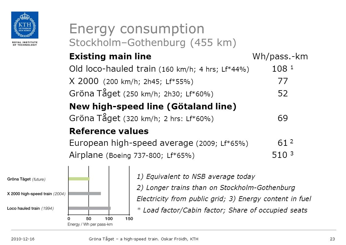 Energy consumption Stockholm–Gothenburg (455 km) 2010-12-16Gröna Tåget – a high-speed train. Oskar Fröidh, KTH23 Existing main line Wh/pass.-km Old lo