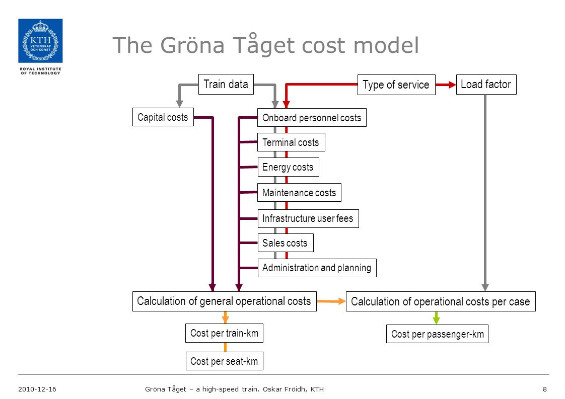 The Gröna Tåget cost model 2010-12-16Gröna Tåget – a high-speed train. Oskar Fröidh, KTH8 Capital costs Train data Onboard personnel costs Infrastruct