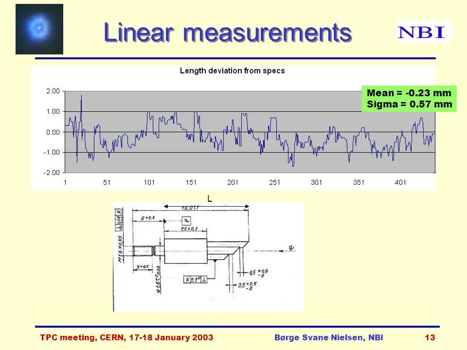 TPC meeting, CERN, 17-18 January 2003Børge Svane Nielsen, NBI13 Linear measurements L Mean = -0.23 mm Sigma = 0.57 mm