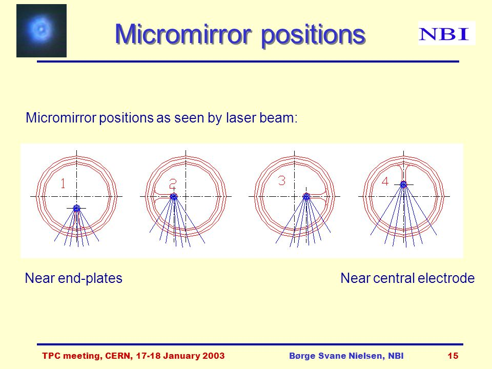 TPC meeting, CERN, 17-18 January 2003Børge Svane Nielsen, NBI15 Micromirror positions Micromirror positions as seen by laser beam: Near end-plates Near central electrode