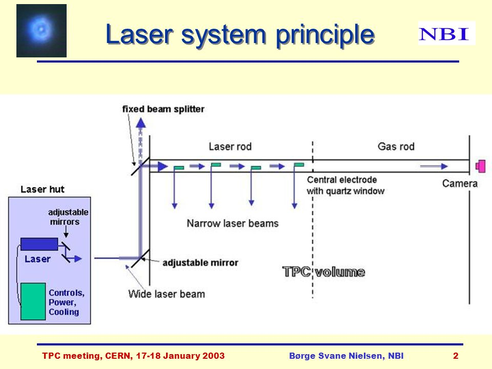 TPC meeting, CERN, 17-18 January 2003Børge Svane Nielsen, NBI13 Linear measurements L Mean = -0.23 mm Sigma = 0.57 mm