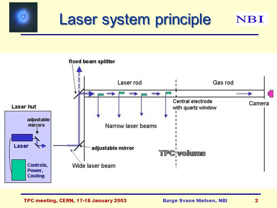 TPC meeting, CERN, 17-18 January 2003Børge Svane Nielsen, NBI2 Laser system principle