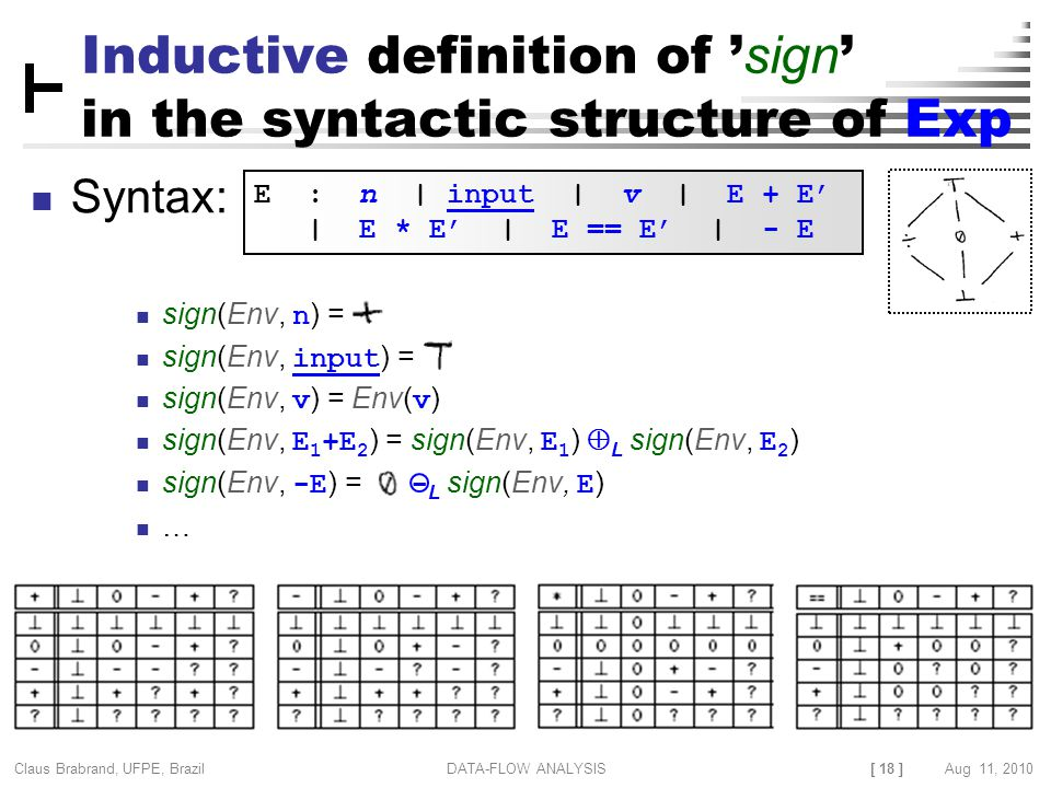 [ 18 ] Claus Brabrand, UFPE, Brazil Aug 11, 2010DATA-FLOW ANALYSIS Inductive definition of ' sign ' in the syntactic structure of Exp Syntax: sign(Env, n ) = sign(Env, input ) = sign(Env, v ) = Env( v ) sign(Env, E 1 +E 2 ) = sign(Env, E 1 )  L sign(Env, E 2 ) sign(Env, -E ) = - L sign(Env, E ) … E : n | input | v | E + E' | E * E' | E == E' | - E