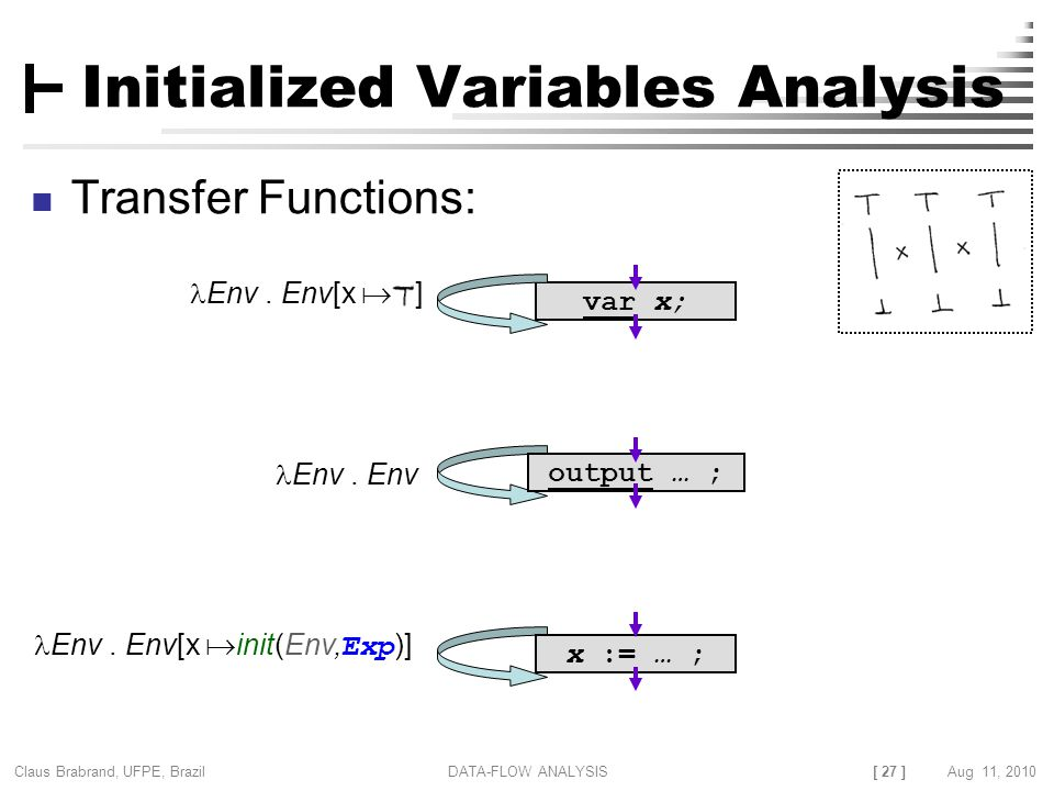 [ 27 ] Claus Brabrand, UFPE, Brazil Aug 11, 2010DATA-FLOW ANALYSIS Initialized Variables Analysis Transfer Functions: Env.