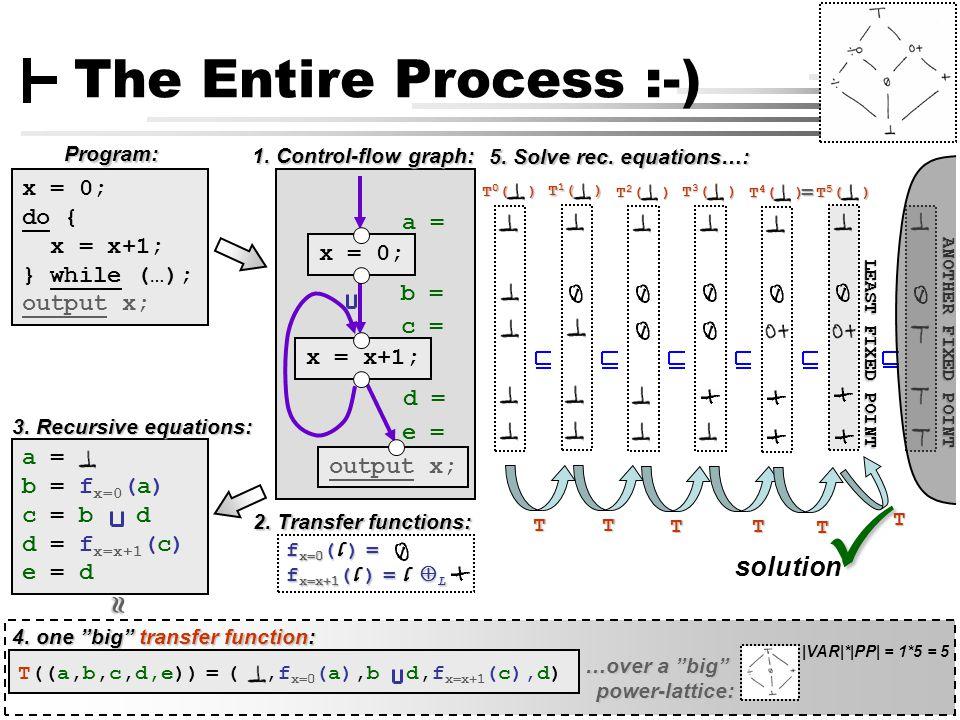 [ 7 ] Claus Brabrand, UFPE, Brazil Aug 11, 2010DATA-FLOW ANALYSIS x = 0; x = x+1; output x;  a = b = f x=0 (a) c = b d d = f x=x+1 (c) e = d The Entire Process :-) 3.