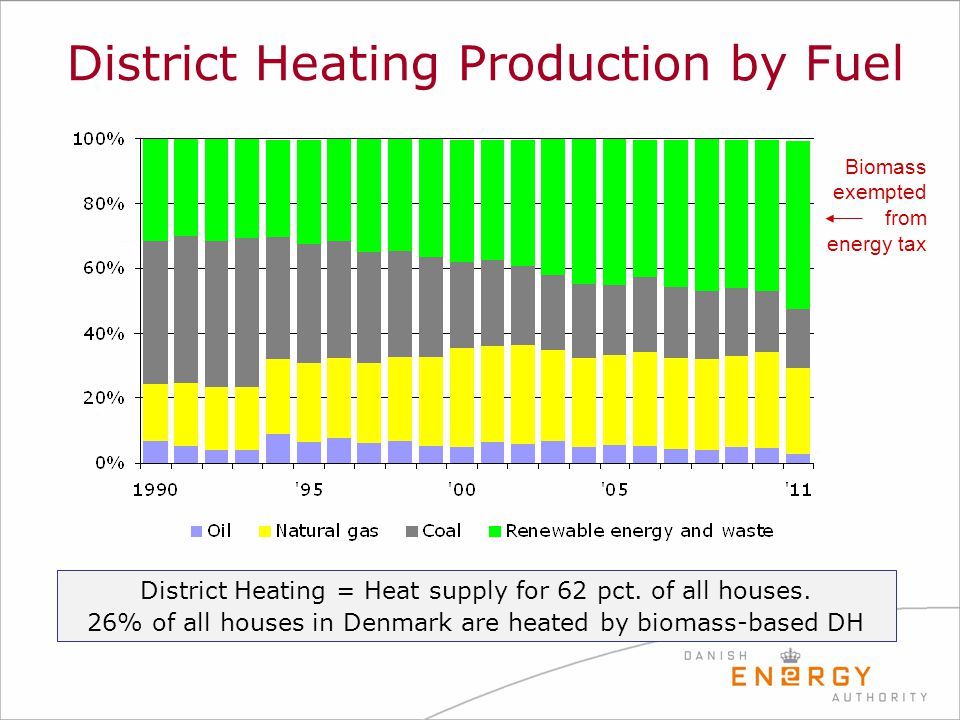 District Heating Production by Fuel District Heating = Heat supply for 62 pct. of all houses. 26% of all houses in Denmark are heated by biomass-based