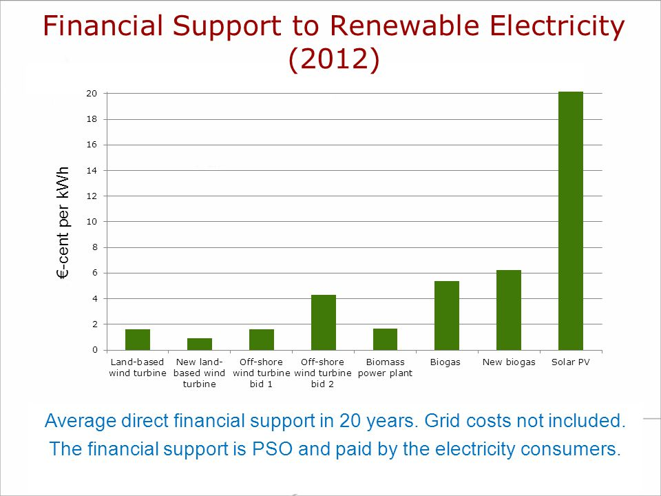 Average direct financial support in 20 years. Grid costs not included. The financial support is PSO and paid by the electricity consumers. €-cent per
