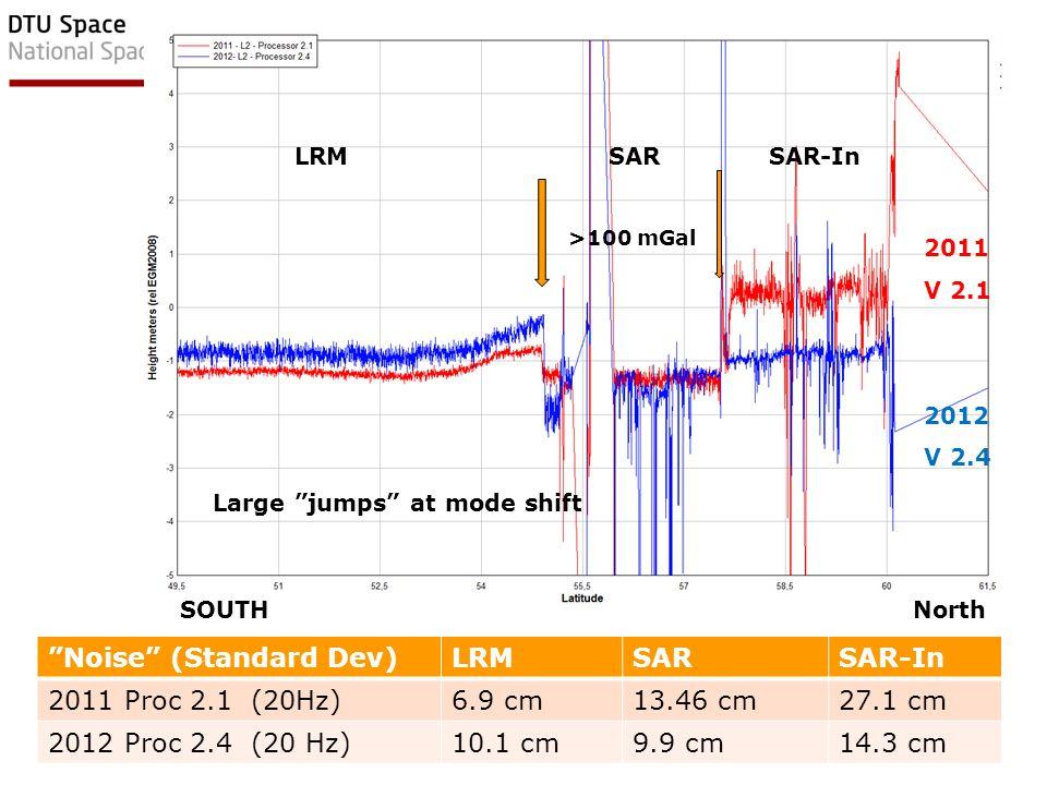 EGU Vienna, April 2012 8DTU Space, Technical University of Denmark 18 Hz Cryosat Noise (Standard Dev)LRMSARSAR-In 2011 Proc 2.1 (20Hz)6.9 cm13.46 cm27.1 cm 2012 Proc 2.4 (20 Hz)10.1 cm9.9 cm14.3 cm SOUTH North Large jumps at mode shift LRMSAR SAR-In 2011 V 2.1 2012 V 2.4 >100 mGal
