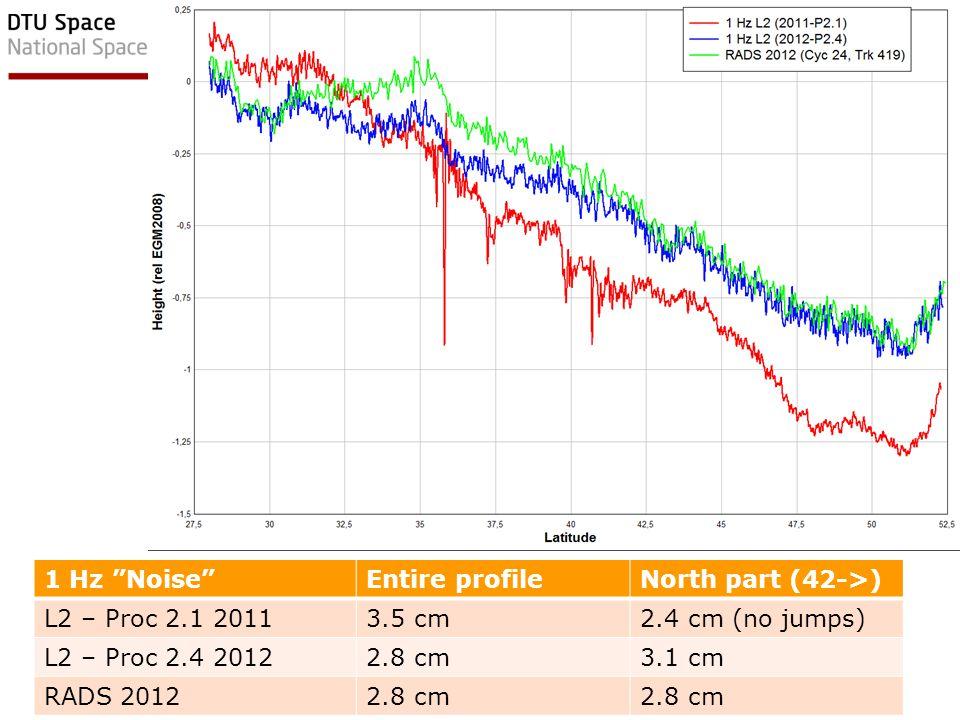EGU Vienna, April 2012 9DTU Space, Technical University of Denmark 1 Hz Noise Entire profileNorth part (42->) L2 – Proc 2.1 20113.5 cm2.4 cm (no jumps) L2 – Proc 2.4 20122.8 cm3.1 cm RADS 20122.8 cm