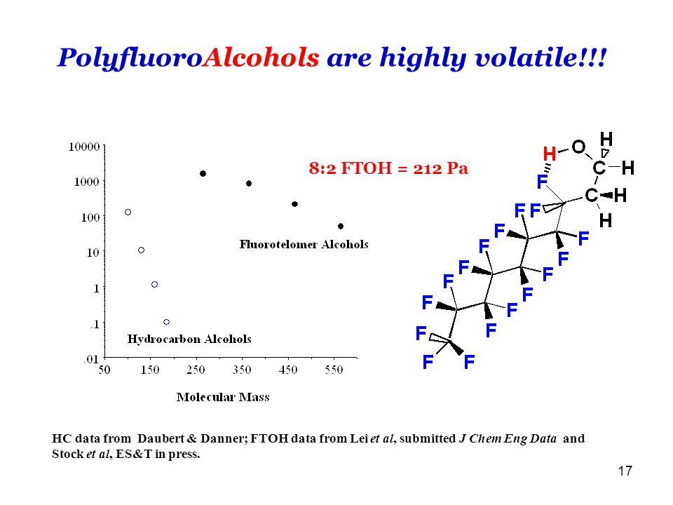 17 PolyfluoroAlcohols are highly volatile!!.