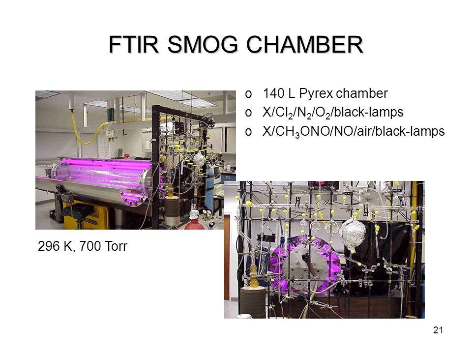 21 FTIR SMOG CHAMBER o140 L Pyrex chamber oX/Cl 2 /N 2 /O 2 /black-lamps oX/CH 3 ONO/NO/air/black-lamps 296 K, 700 Torr