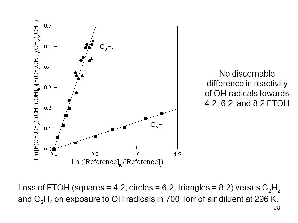 28 Loss of FTOH (squares = 4:2; circles = 6:2; triangles = 8:2) versus C 2 H 2 and C 2 H 4 on exposure to OH radicals in 700 Torr of air diluent at 296 K.