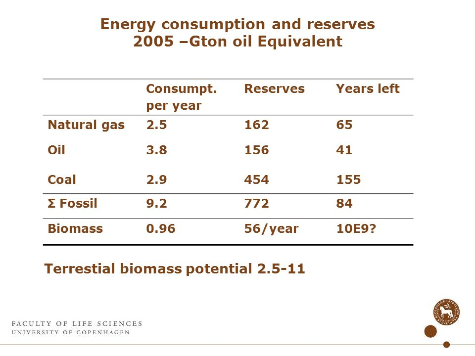 Energy consumption and reserves 2005 –Gton oil Equivalent Consumpt.