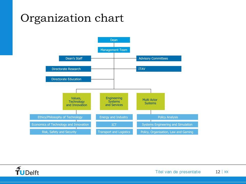 12 Titel van de presentatie | xx Organization chart