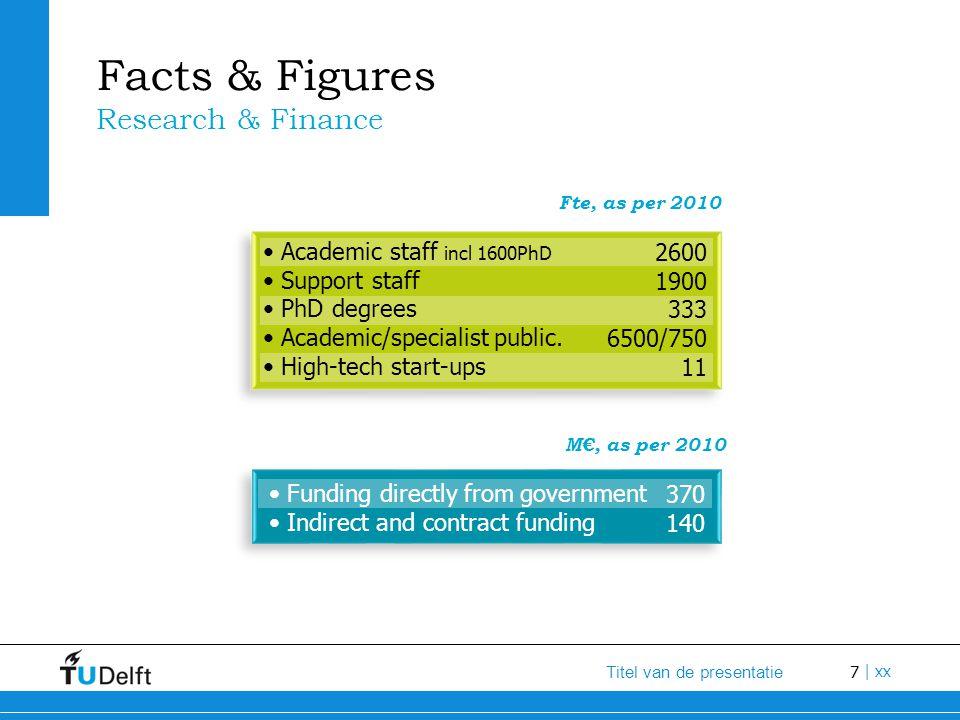 7 Titel van de presentatie | xx Facts & Figures Research & Finance M€, as per 2010 Academic staff incl 1600PhD Support staff PhD degrees Academic/spec