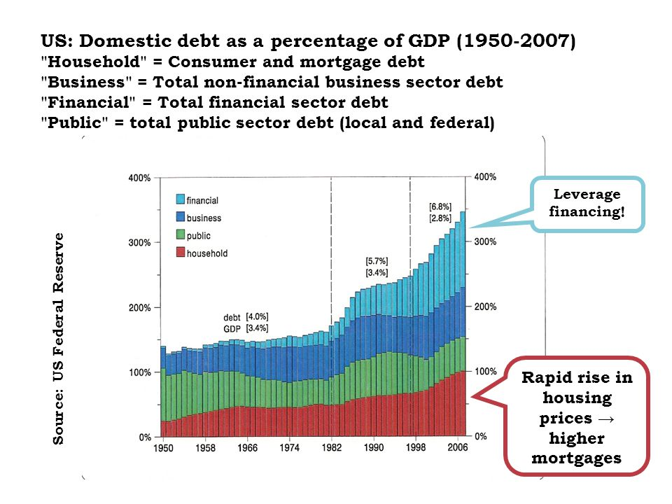 US: Domestic debt as a percentage of GDP (1950-2007) Household = Consumer and mortgage debt Business = Total non-financial business sector debt Financial = Total financial sector debt Public = total public sector debt (local and federal) Source: US Federal Reserve Leverage financing.