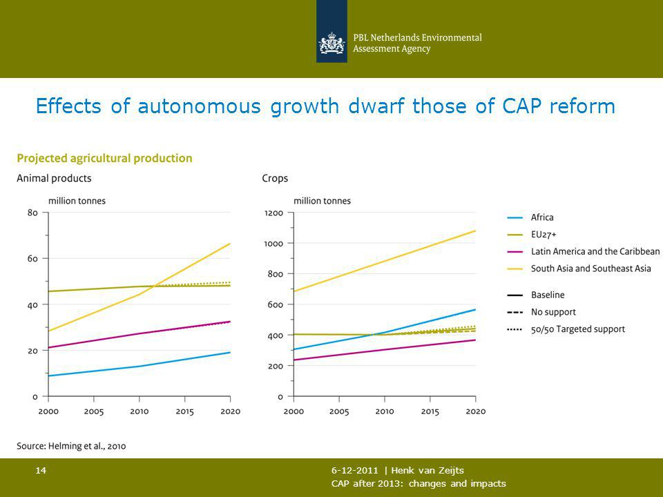 6-12-2011 | Henk van Zeijts CAP after 2013: changes and impacts 14 Effects of autonomous growth dwarf those of CAP reform