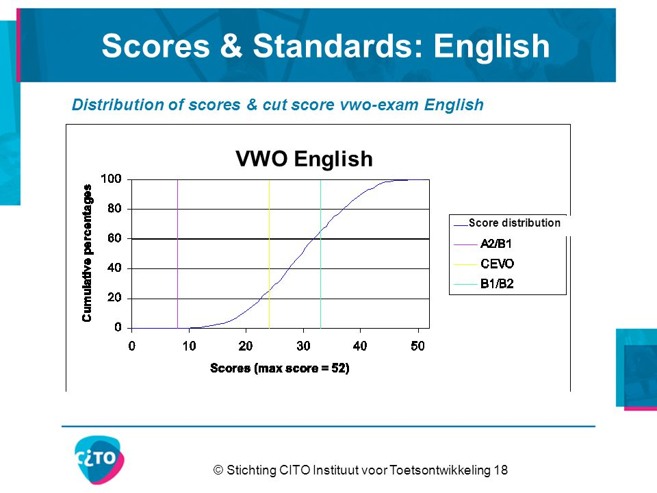 © Stichting CITO Instituut voor Toetsontwikkeling 18 Scores & Standards: English Distribution of scores & cut score vwo-exam English VWO English Score distribution
