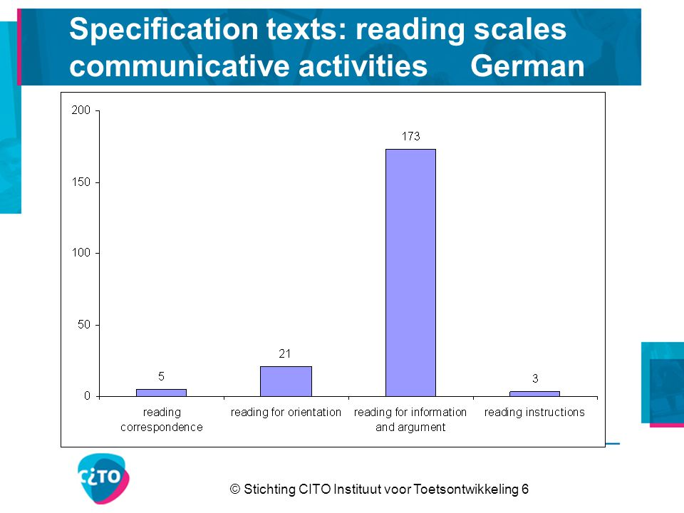 © Stichting CITO Instituut voor Toetsontwikkeling 6 Specification texts: reading scales communicative activities German