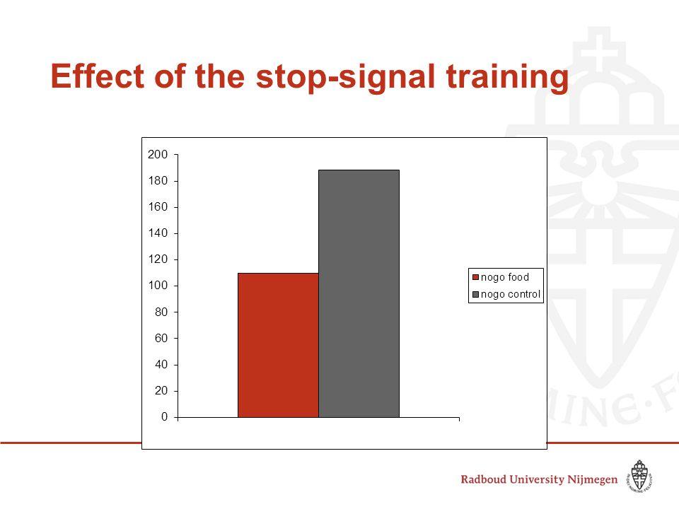 Effect of the stop-signal training