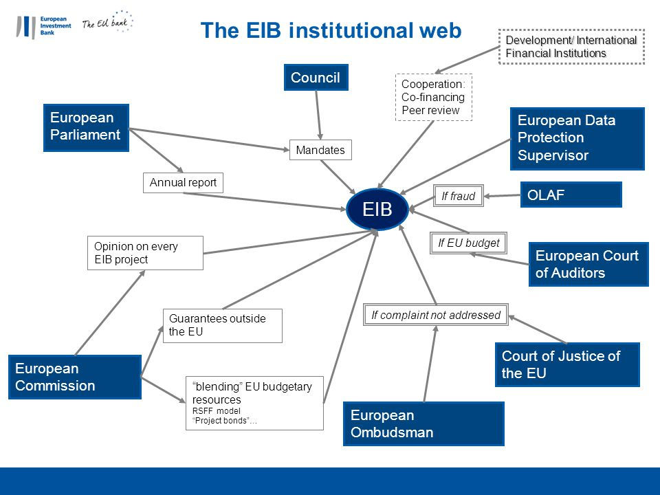 "The EIB institutional web EIB European Parliament Annual report European Commission ""blending"" EU budgetary resources RSFF model ""Project bonds""… Guar"