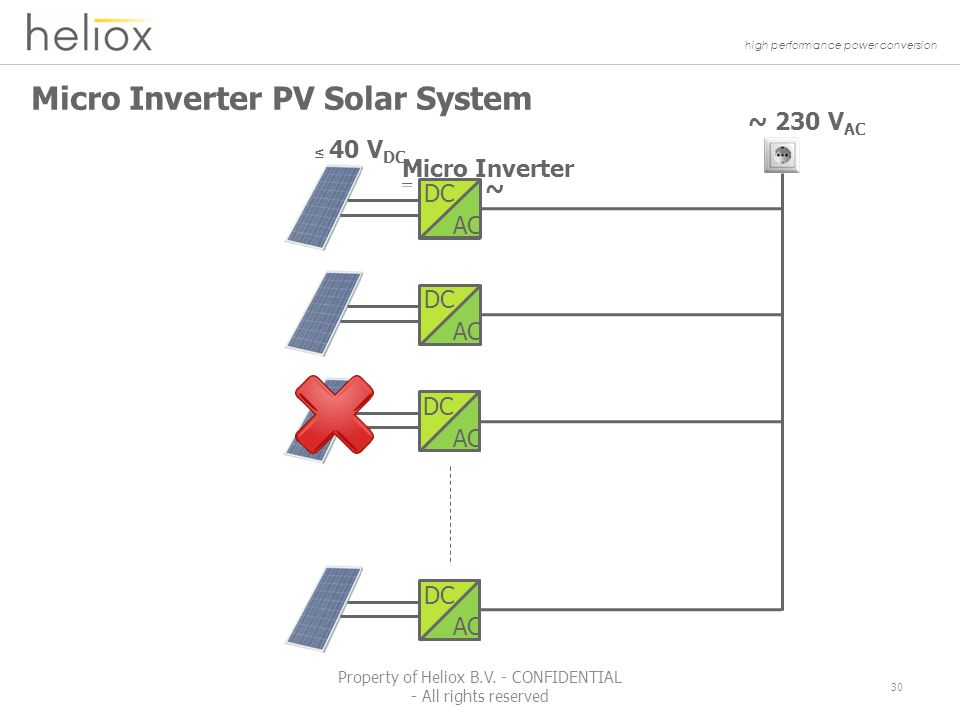 high performance power conversion Micro Inverter PV Solar System ~ 230 V AC ~ Micro Inverter ≤ 40 V DC DC AC DC AC DC AC DC AC 30 Property of Heliox B.V.
