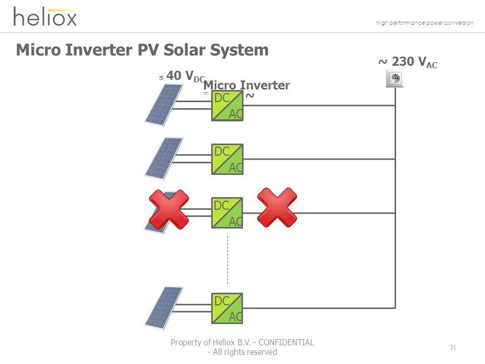 high performance power conversion Micro Inverter PV Solar System ~ 230 V AC ~ Micro Inverter ≤ 40 V DC DC AC DC AC DC AC DC AC 31 Property of Heliox B.V.