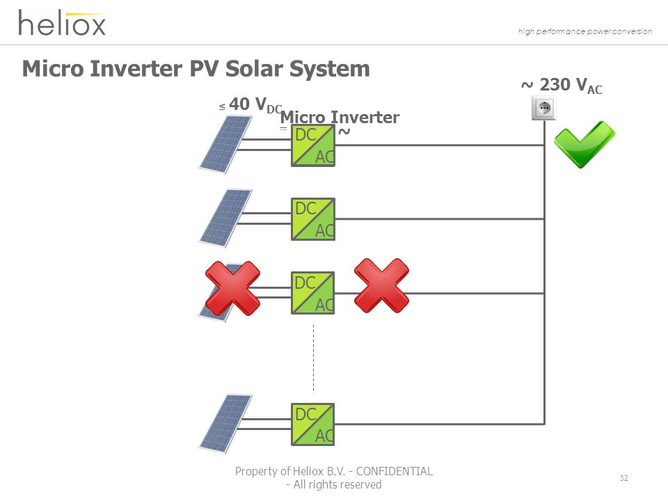 high performance power conversion Micro Inverter PV Solar System ~ 230 V AC ~ Micro Inverter ≤ 40 V DC DC AC DC AC DC AC DC AC 32 Property of Heliox B.V.