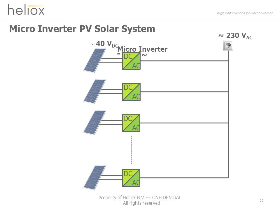 high performance power conversion Micro Inverter PV Solar System ~ 230 V AC ~ Micro Inverter ≤ 40 V DC DC AC DC AC DC AC DC AC 33 Property of Heliox B.V.