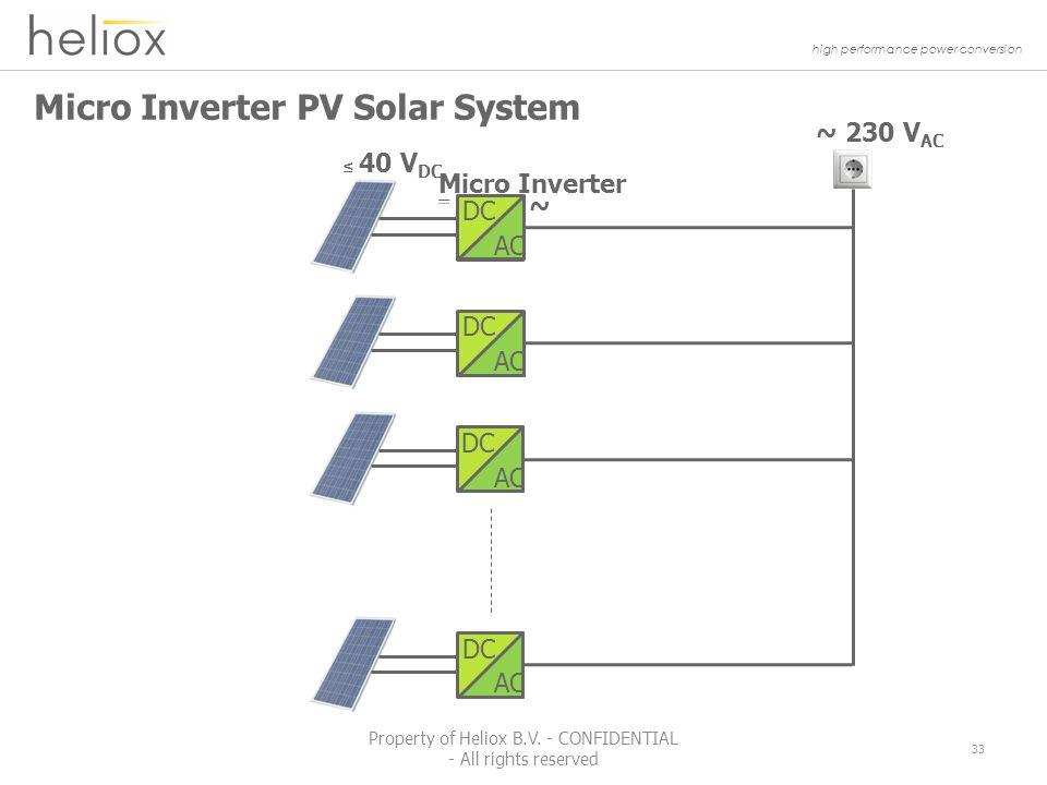 high performance power conversion Micro Inverter PV Solar System ~ 230 V AC ~ Micro Inverter ≤ 40 V DC DC AC DC AC DC AC DC AC 33 Property of Heliox B.V.