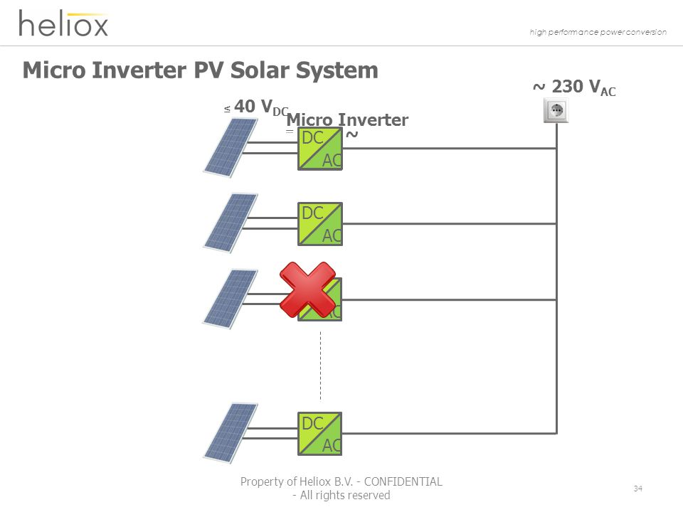 high performance power conversion Micro Inverter PV Solar System ~ 230 V AC ~ Micro Inverter ≤ 40 V DC DC AC DC AC DC AC DC AC 34 Property of Heliox B.V.