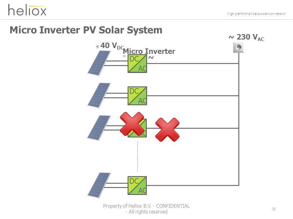 high performance power conversion Micro Inverter PV Solar System ~ 230 V AC ~ Micro Inverter ≤ 40 V DC DC AC DC AC DC AC DC AC 35 Property of Heliox B.V.