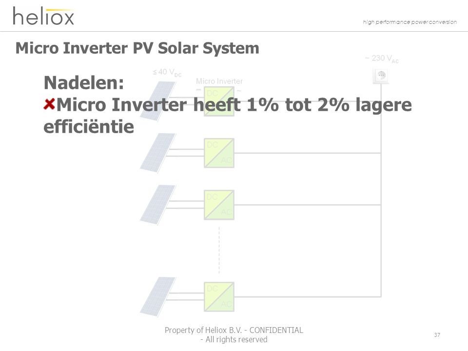 high performance power conversion Micro Inverter PV Solar System 37 Property of Heliox B.V.