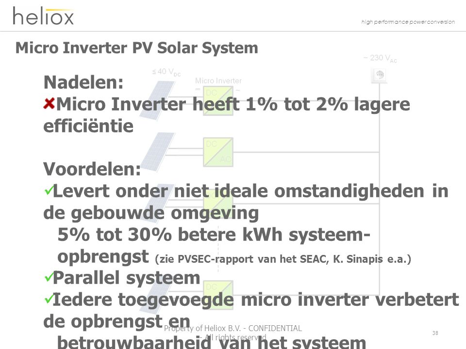 high performance power conversion Micro Inverter PV Solar System 38 Property of Heliox B.V.