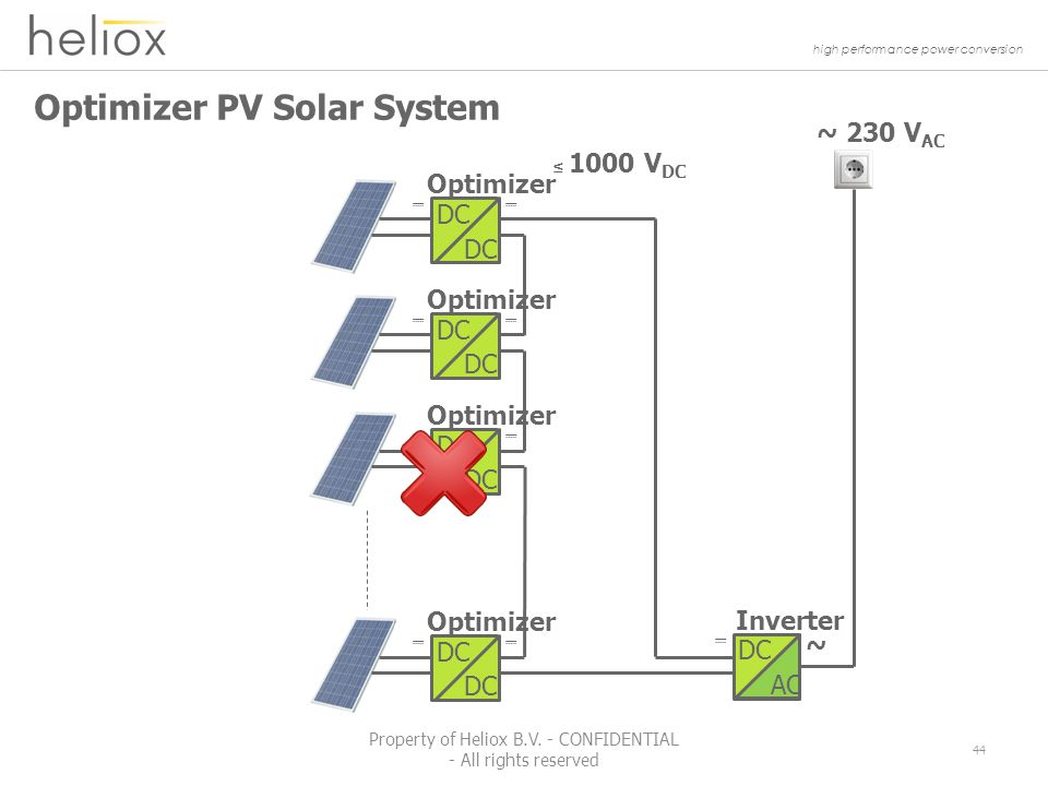 high performance power conversion Optimizer PV Solar System 44 Property of Heliox B.V.