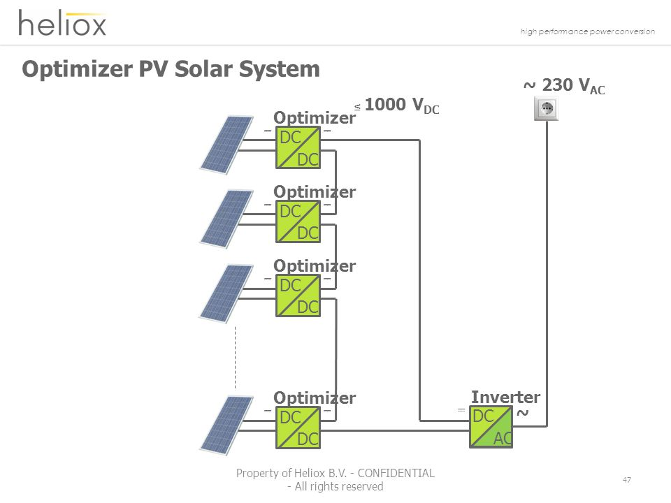 high performance power conversion Optimizer PV Solar System 47 Property of Heliox B.V.