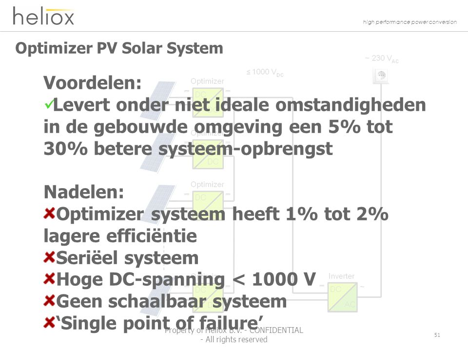 high performance power conversion Optimizer PV Solar System 51 Property of Heliox B.V.