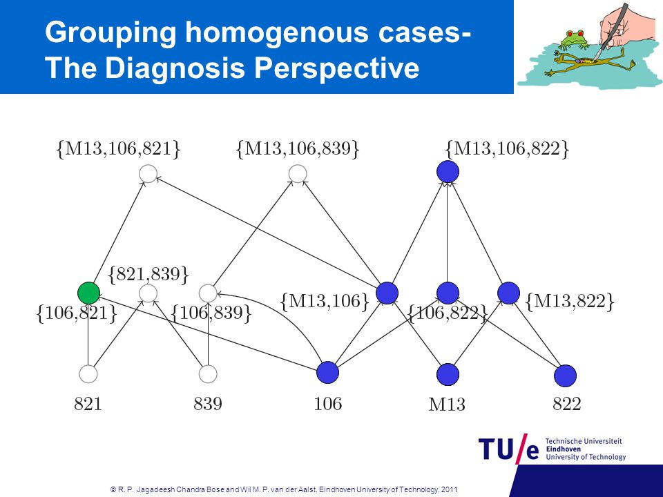 Grouping homogenous cases- The Diagnosis Perspective © R.