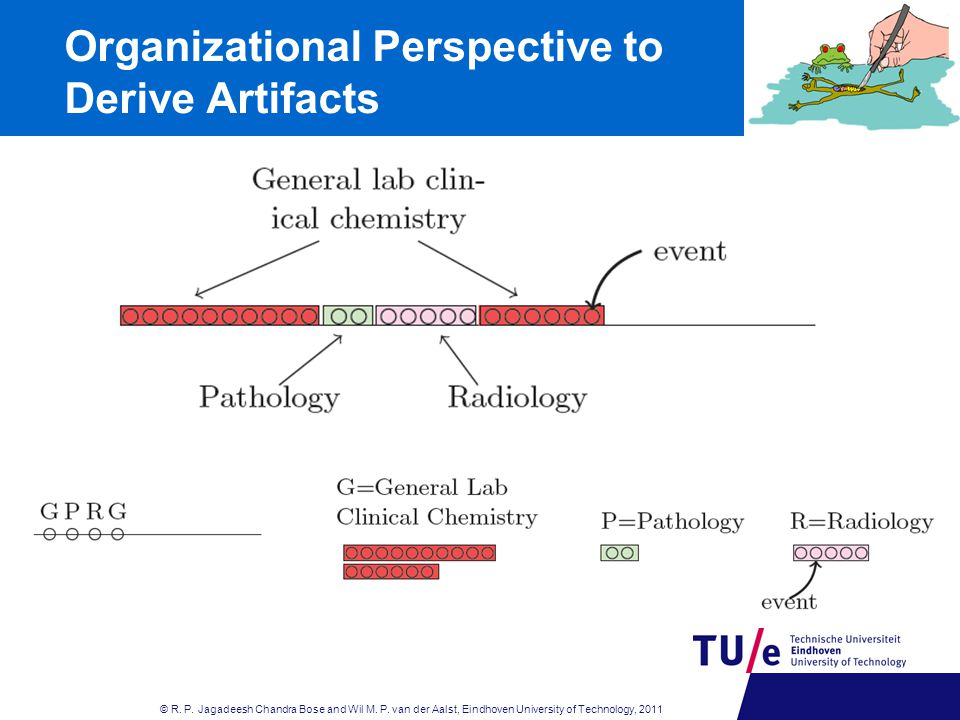 Organizational Perspective to Derive Artifacts © R.