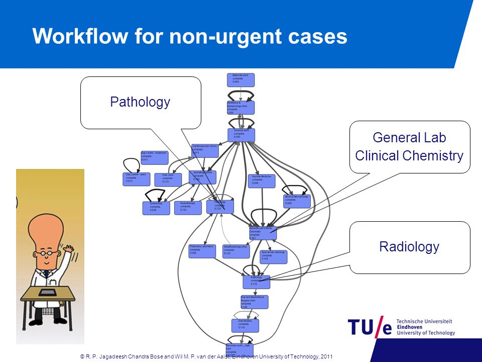 Workflow for non-urgent cases General Lab Clinical Chemistry Radiology Pathology © R.