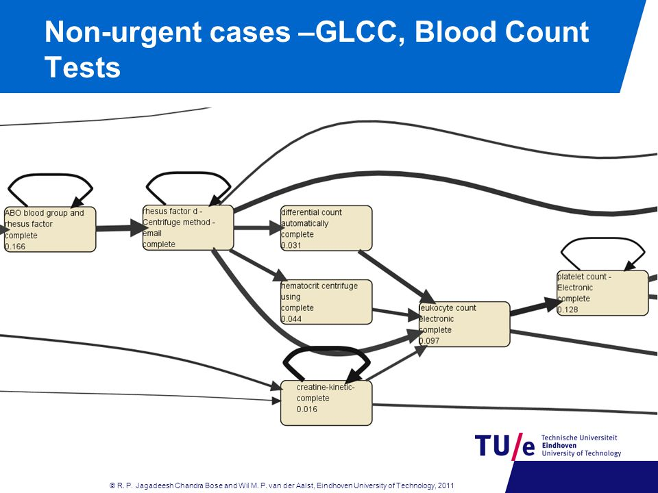 Non-urgent cases –GLCC, Blood Count Tests © R. P.