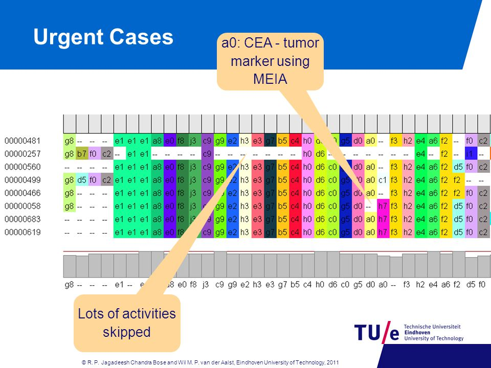 Urgent Cases a0: CEA - tumor marker using MEIA Lots of activities skipped © R.