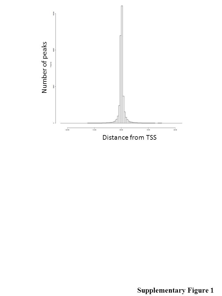 Distance from TSS Number of peaks Supplementary Figure 1