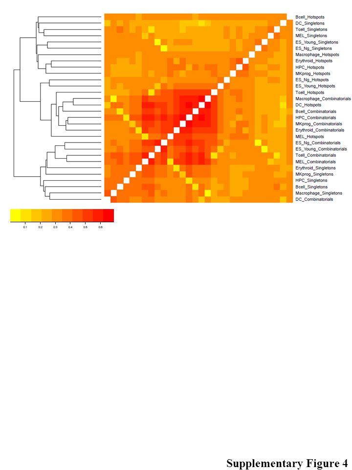 #Cell typeEnriched cis-regulatory motif 1B cells Foxo1 2Dendritic cells Fli1, ELF1, Elk4, Elk1, ETS, GABPA, ETV1, ETS1, Sp1, ERG, ELF5, EHF, KLF5, GFY-Staf NFY, GFY, Klf4, PU.1, NRF1, SPDEF, PU.1-IRF, Atf1, ETS:RUNX, CRE, Usf2, ZNF143, Stat3, CEBP, E2F4, CLOCK, c-Jun-CRE, YY1, Maz, JunD, bHLHE40, USF1, c- Myc, IRF1 3Erythroid Gata1, Gata2, Gata4, EHF, GATA3, ERG, ETV1 4ES (Ng.