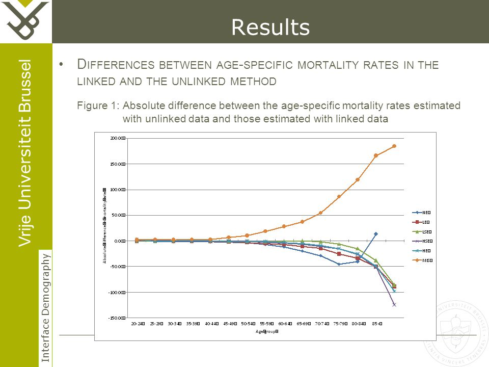 Vrije Universiteit Brussel Interface Demography 17 Herhaling titel van presentatie Results D IFFERENCES BETWEEN AGE - SPECIFIC MORTALITY RATES IN THE LINKED AND THE UNLINKED METHOD Figure 1: Absolute difference between the age-specific mortality rates estimated with unlinked data and those estimated with linked data