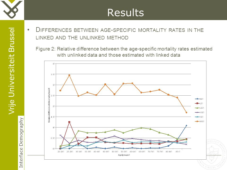 Vrije Universiteit Brussel Interface Demography 18 Herhaling titel van presentatie Results D IFFERENCES BETWEEN AGE - SPECIFIC MORTALITY RATES IN THE LINKED AND THE UNLINKED METHOD Figure 2: Relative difference between the age-specific mortality rates estimated with unlinked data and those estimated with linked data